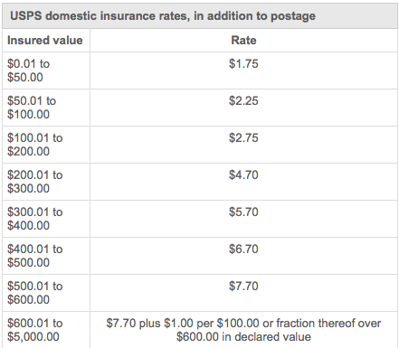 USPS Insurance Rates